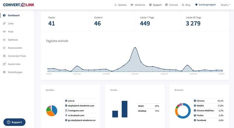 convertlink tracking